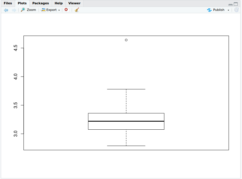boxplot on DDt Dataset in R