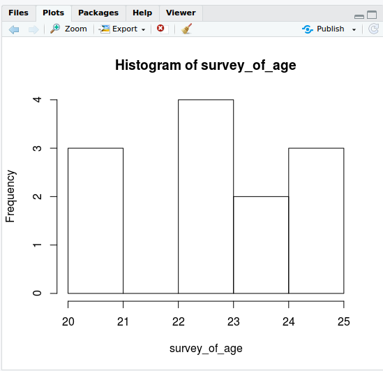 survey of age histogram plot using RStudio