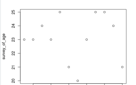 survey of age plot using R Studio