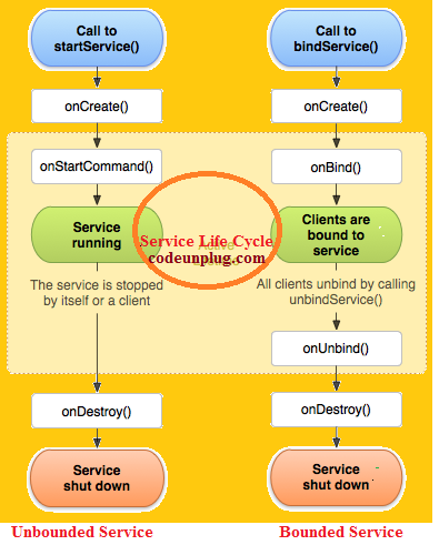 Android Service Life Cycle