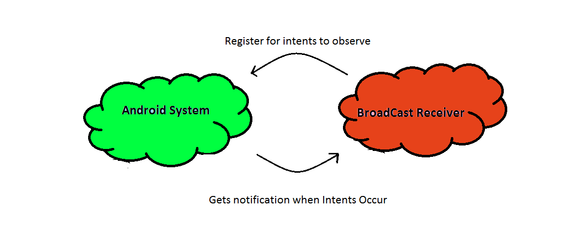 BroadcastReceiver
