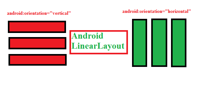 Android LinearLayout